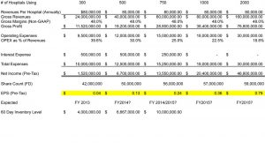 PSTX Financial Model