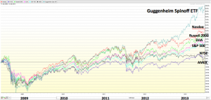 Guggenheim Spinoff ETF vs indexes for trailing five years (July 11 2008 to July 12 2013)