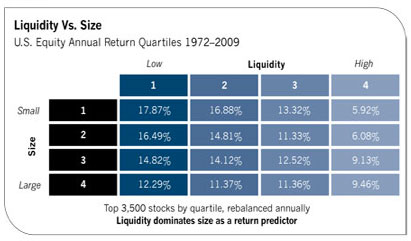 liquidity-vs-size