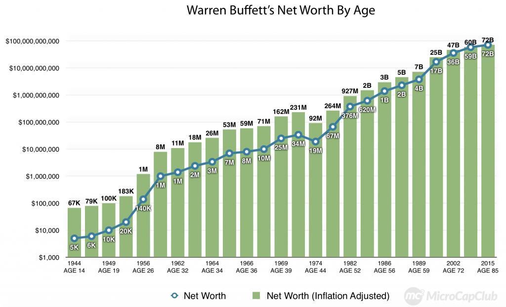 Warren Buffett's Net Worth By Age-chart
