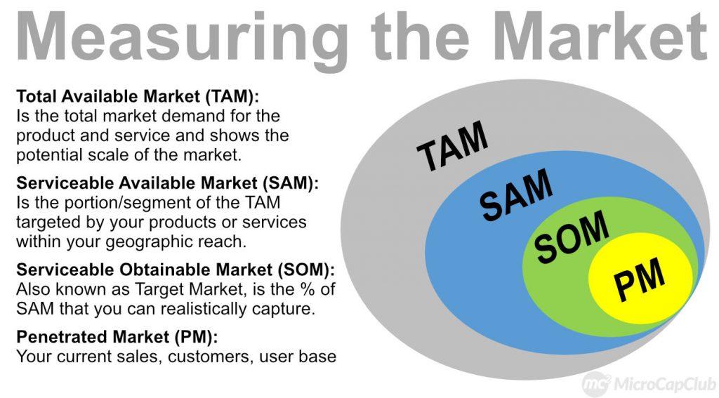 TAM-Chart