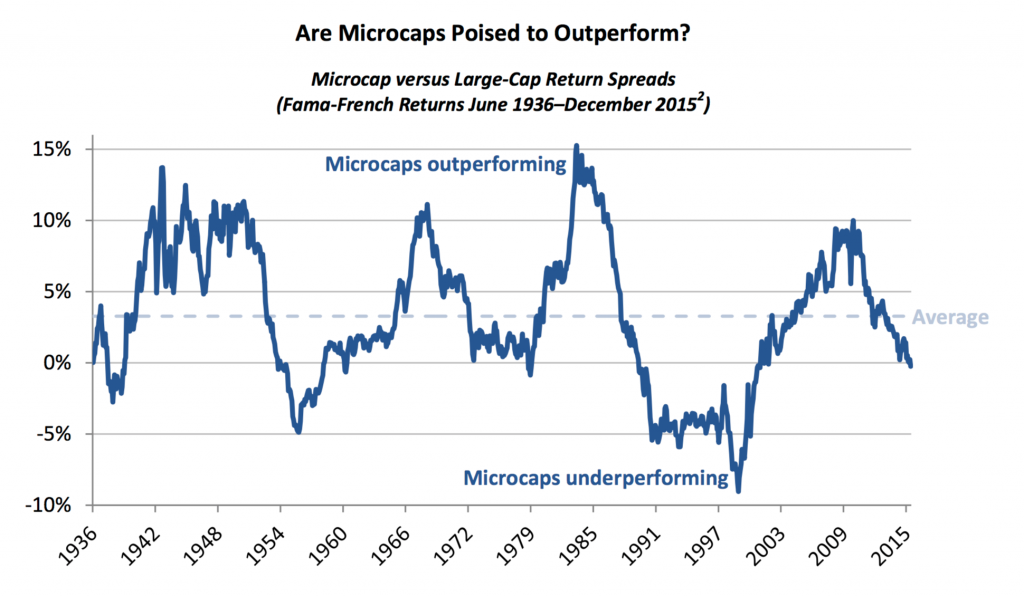 microvslargereturnspreads