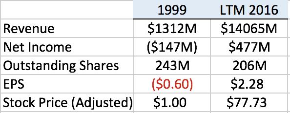 DVA 1999 2016 Comparison