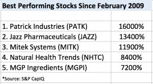 PATK Stock Performance