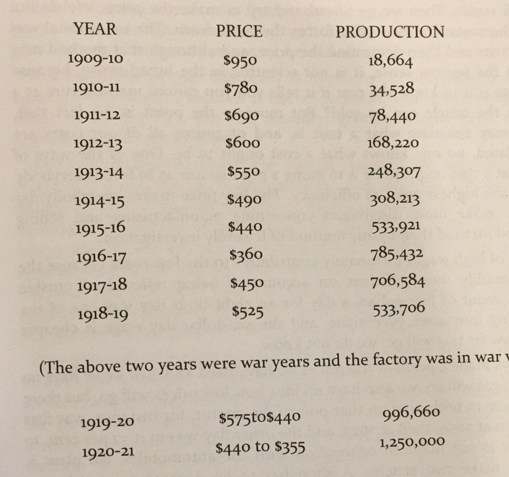 Model-T Price and Production