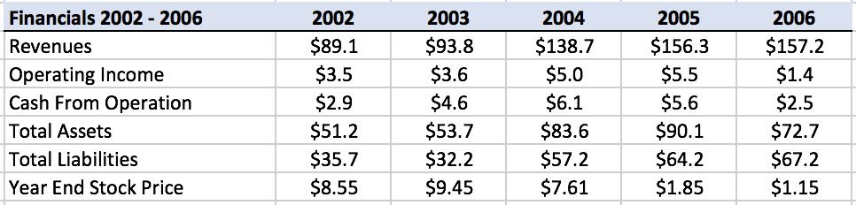 boyd-financials-2002-2006
