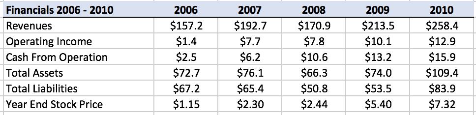 boyd-financials-2006-2010