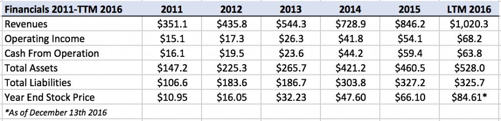 boyd-financials-2011-2016