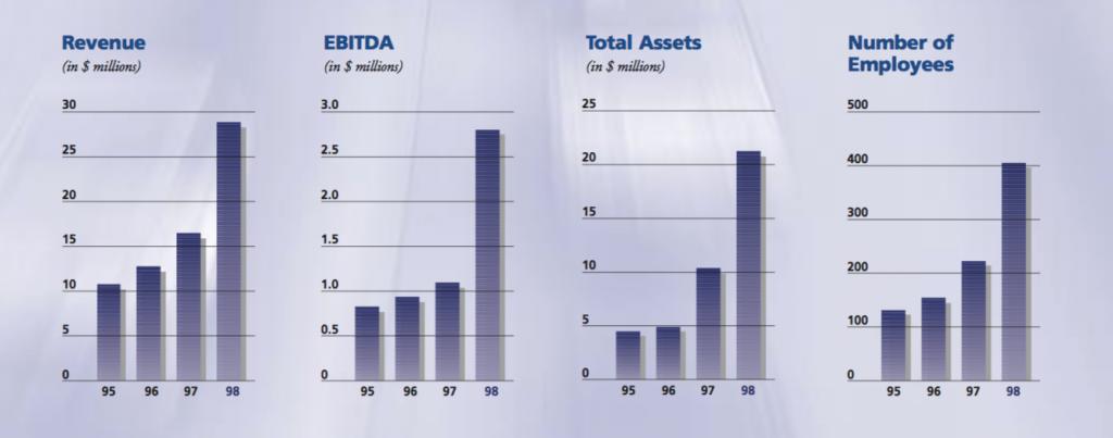boyd-group-1995-1998-financials